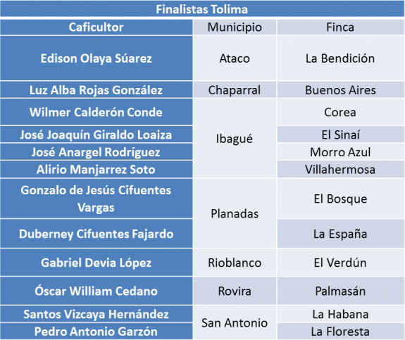 Doce lotes del Tolima, en el 'Top 70' de Colombia  Tierra de Diversidad