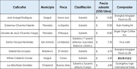 Por cafés del Tolima se pagaron entre  6 dólares/libra y 14,50 dólares/libra en subasta de Colombia Tierra de Diversidad